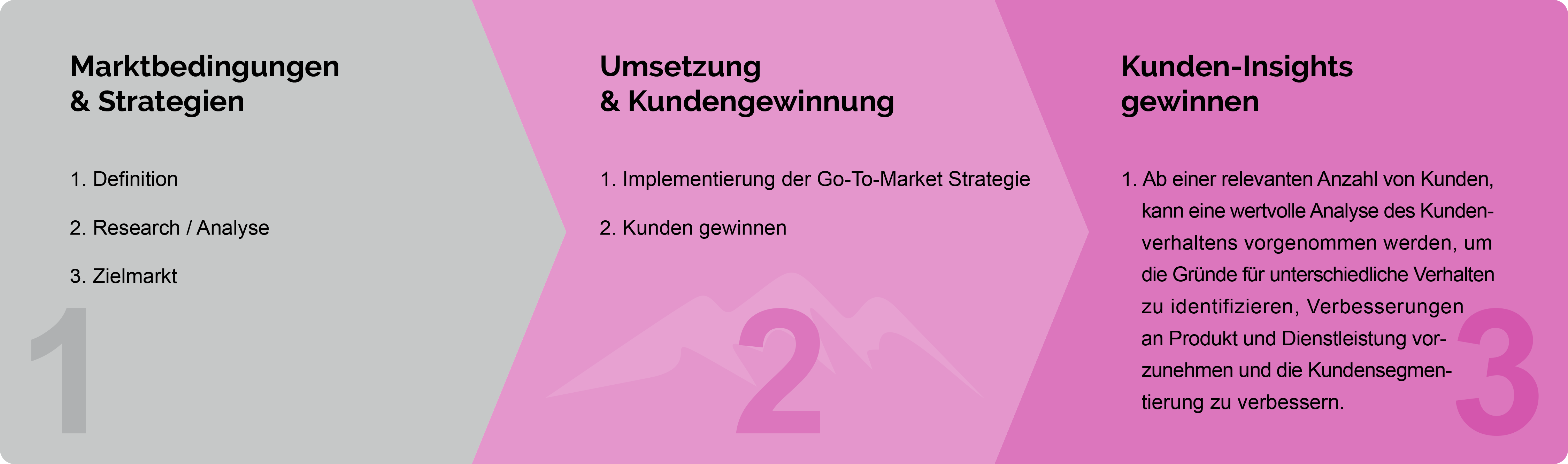 SUMMITIZE Go-To-Market 3-Phasen-Modell
