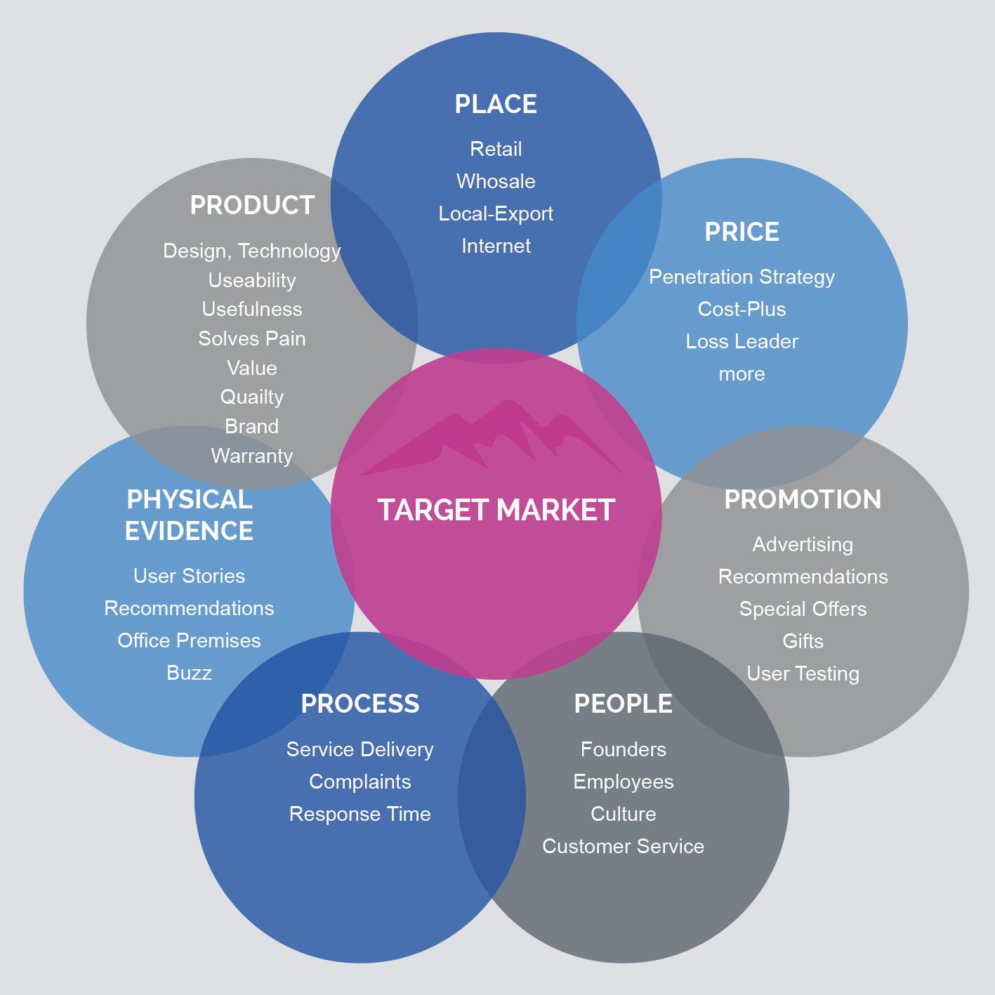 SUMMITIZE Go-To-Market-Strategie