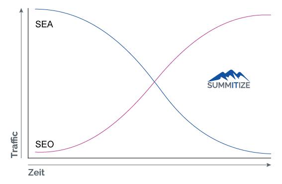 SEO und SEA Zeitmodell im Suchmaschinen Marketing